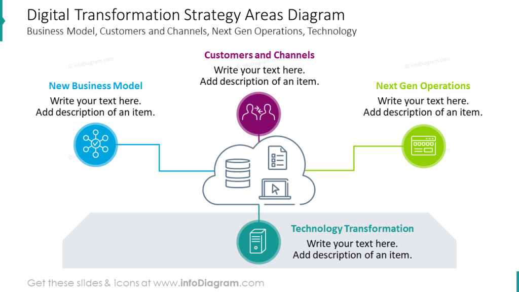 Digital Transformation Strategy Areas Diagram