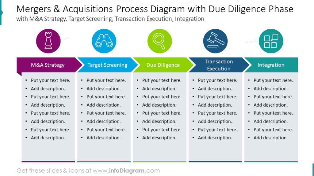 Mergers & Acquisitions Process Diagram with Due Diligence Phase