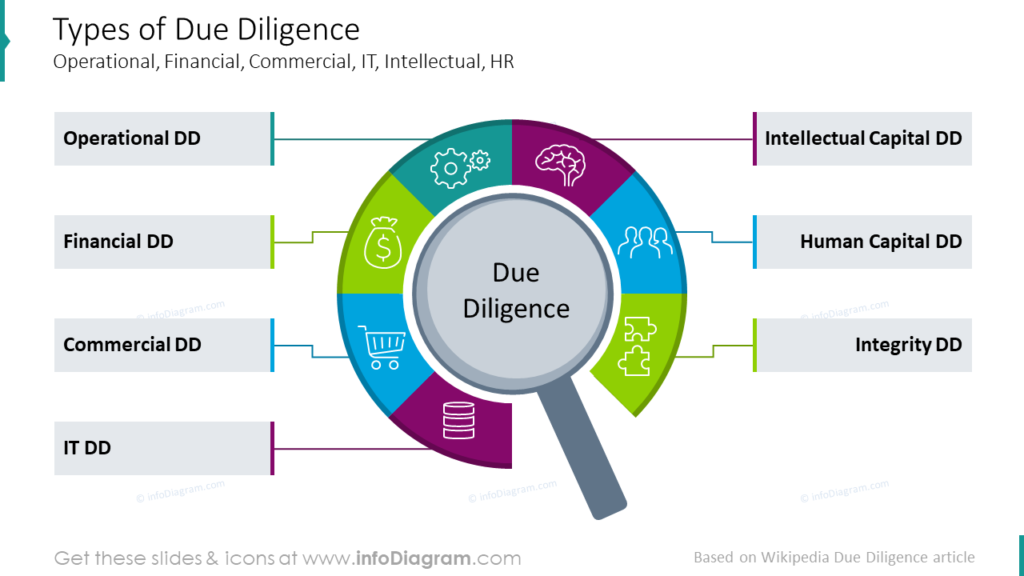 Types of Due Diligence Operational, Financial, Commercial, IT, Intellectual, HR