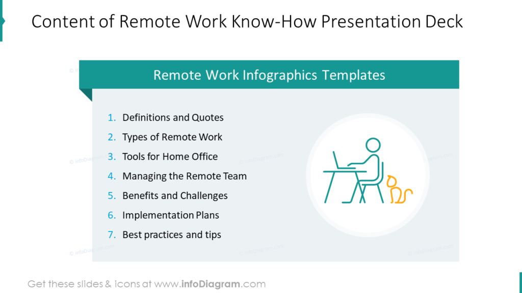 Content of Remote Work Know-How Presentation Deck