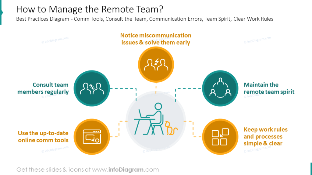 How to Manage the Remote Team tips powerpoint