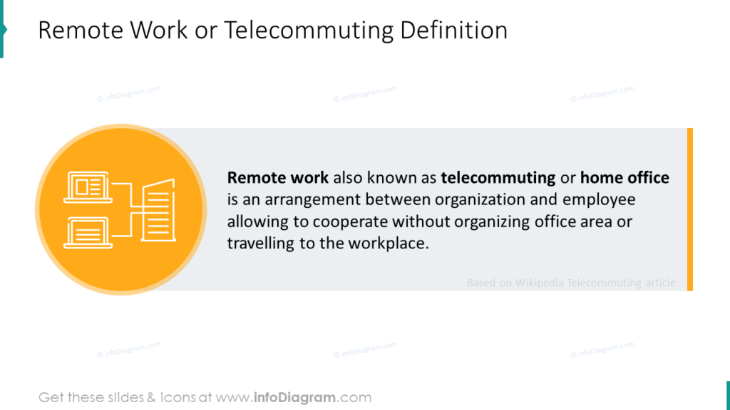 Remote Work or Telecommuting Definition ppt slide