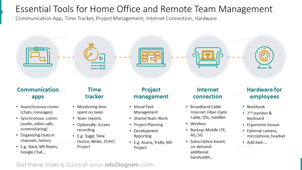Essential Tools for Home Office and Remote Team Management