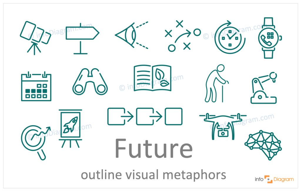future concept outline symbols visualization