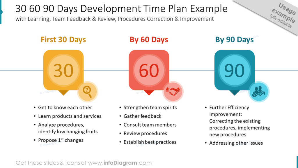 30 60 90 Days Development Time Plan Example