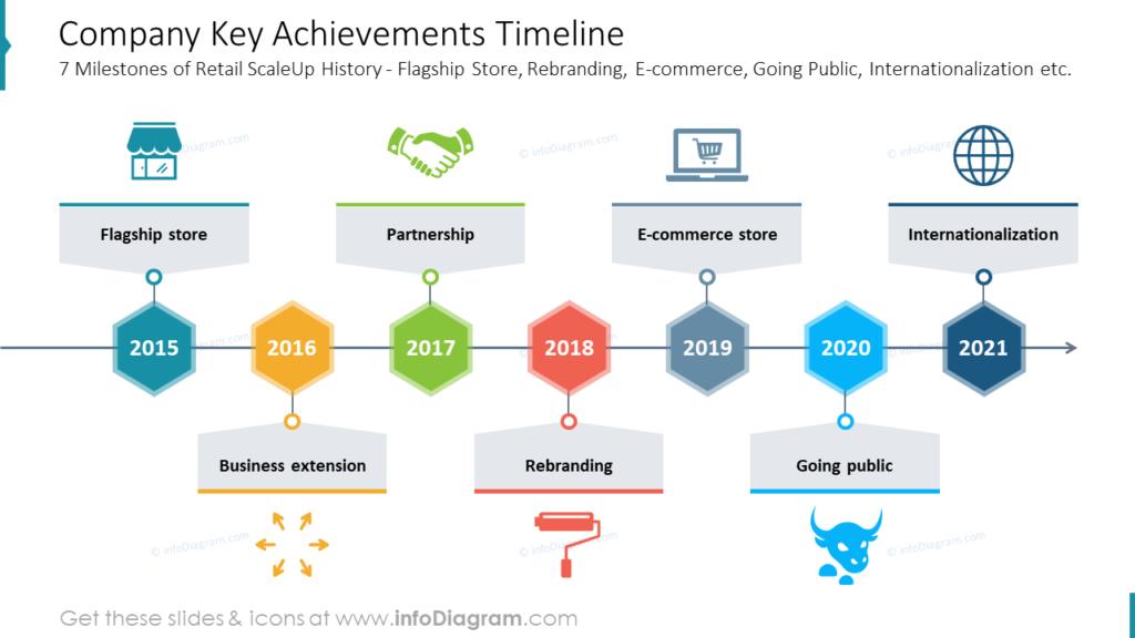 Company Key Achievements Timeline