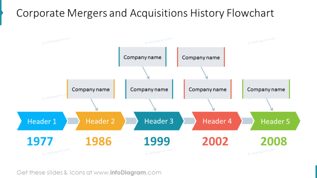 Corporate Mergers and Acquisitions History Flowchart