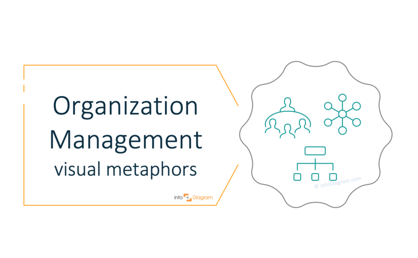 How to Present Organization Management Ideas in a Presentation [concept visualization]