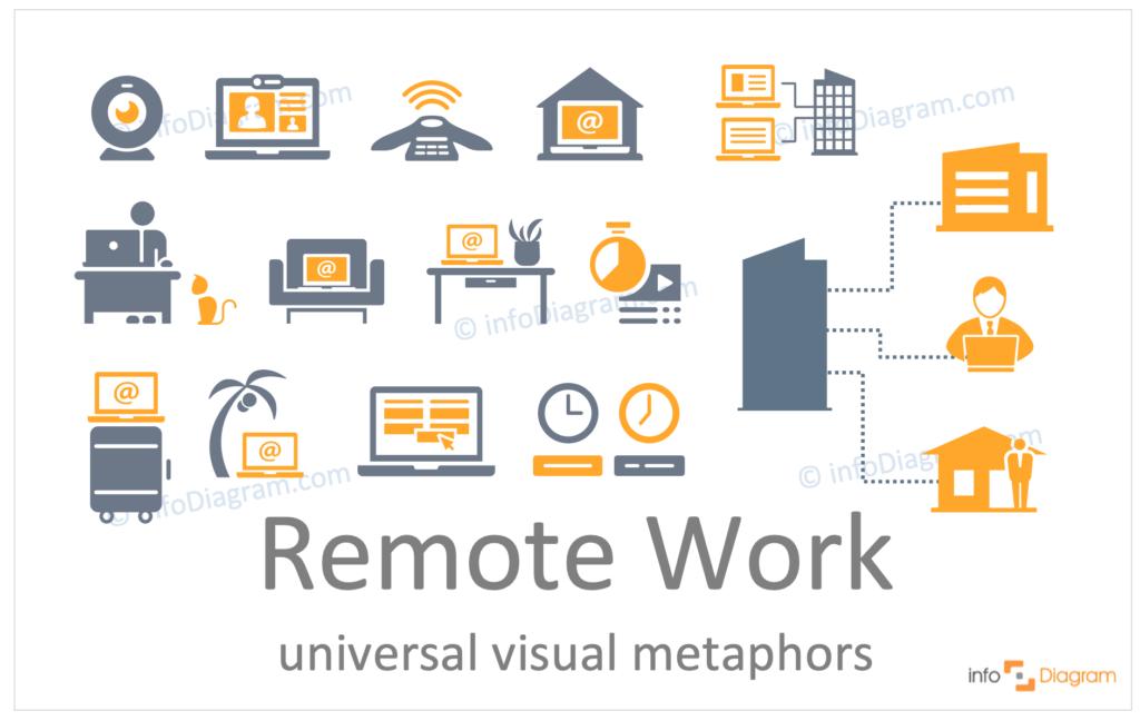 remote work concept flat symbols visualization
