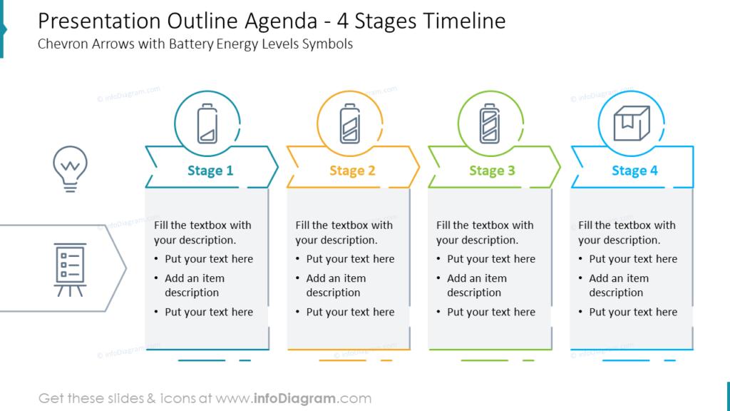 Presentation Outline Agenda - 4 Stages Timeline