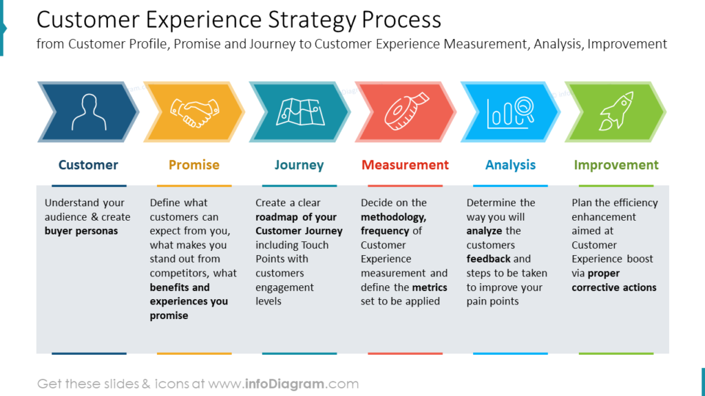 Customer Experience Strategy Process from Customer Profile, Promise and Journey to Customer Experience Measurement, Analysis, Improvement