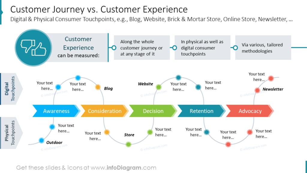 Customer Journey vs. Customer Experience Digital & Physical Consumer Touchpoints, e.g., Blog, Website, Brick & Mortar Store, Online Store, Newsletter