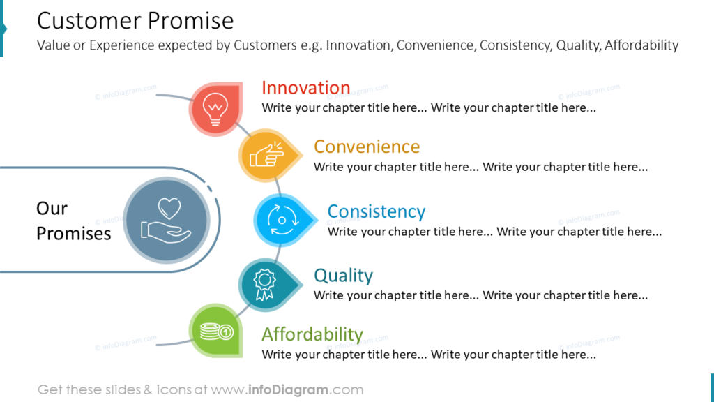 Customer Promise- Value or Experience expected by Customers e.g. Innovation, Convenience, Consistency, Quality, Affordability
