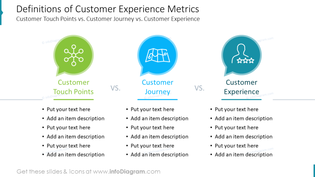 Definitions of Customer Experience Metrics Customer Touch Points vs. Customer Journey vs. Customer Experience
