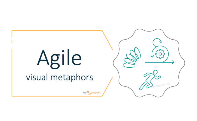 How to Visualize Agile Ideas in a Presentation Concept Visualization