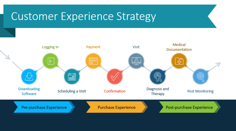 Present Your Customer Experience Strategy With Graphics
