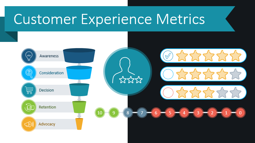 Use Modern Diagrams to Illustrate Customer Experience Metrics