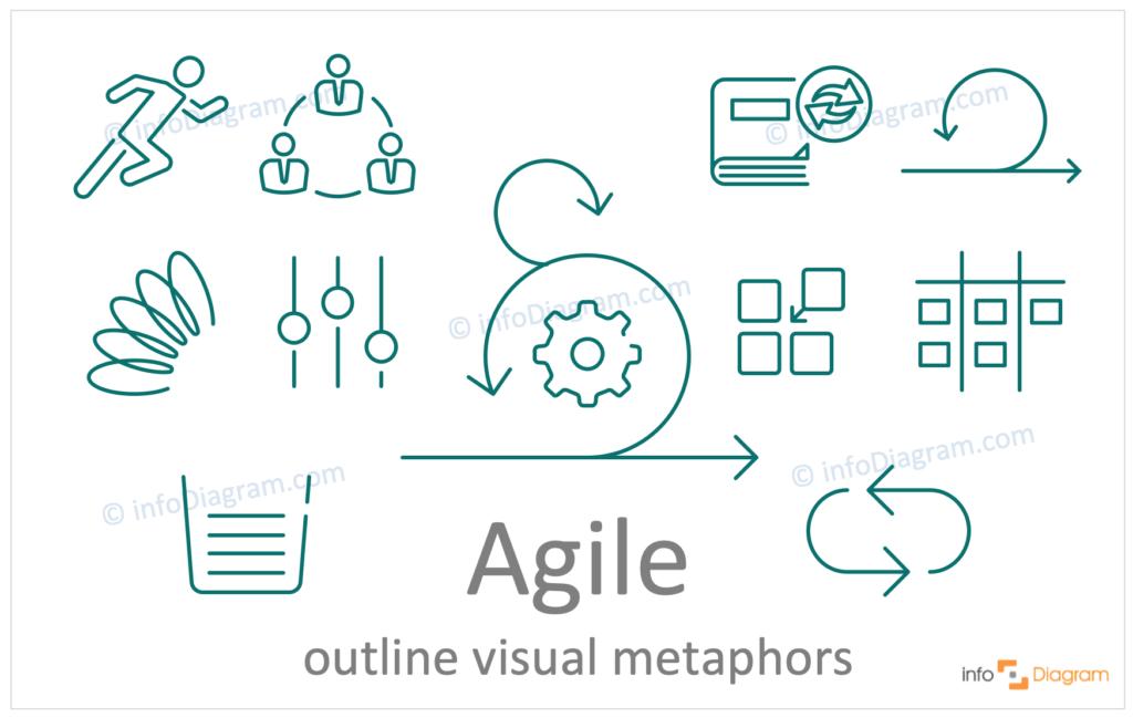 agile concept outline symbols visualization