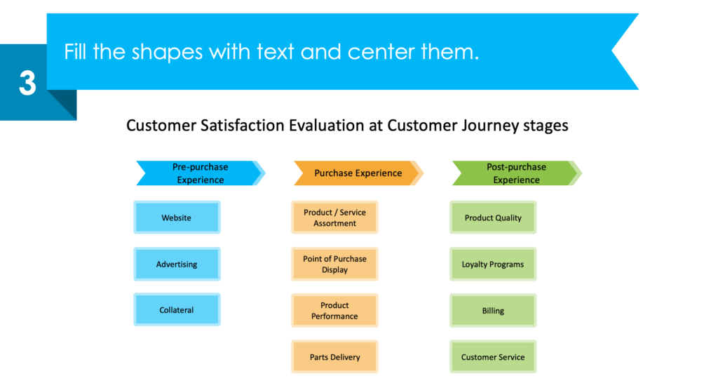 guide on designing Customer Journey Satisfaction PPT infographic third step