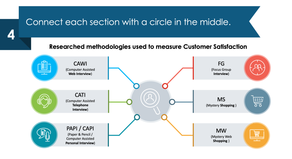 guide on redesigning Customer Experience Methodologies ppt slide in a few simple moves fourth step