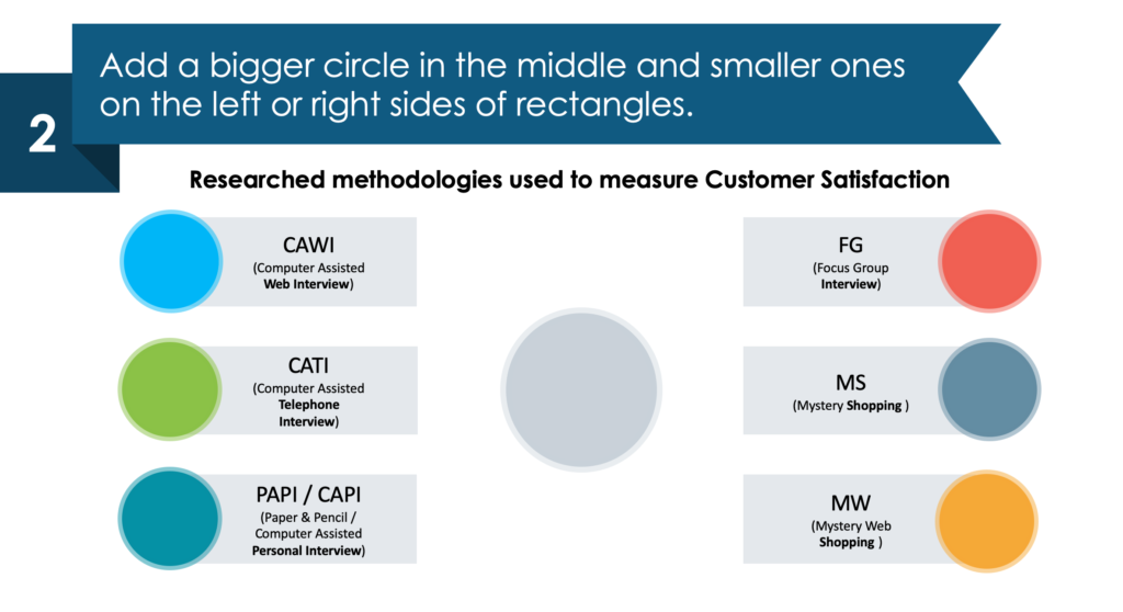 guide on redesigning Customer Experience Methodologies ppt slide in a few simple moves second step