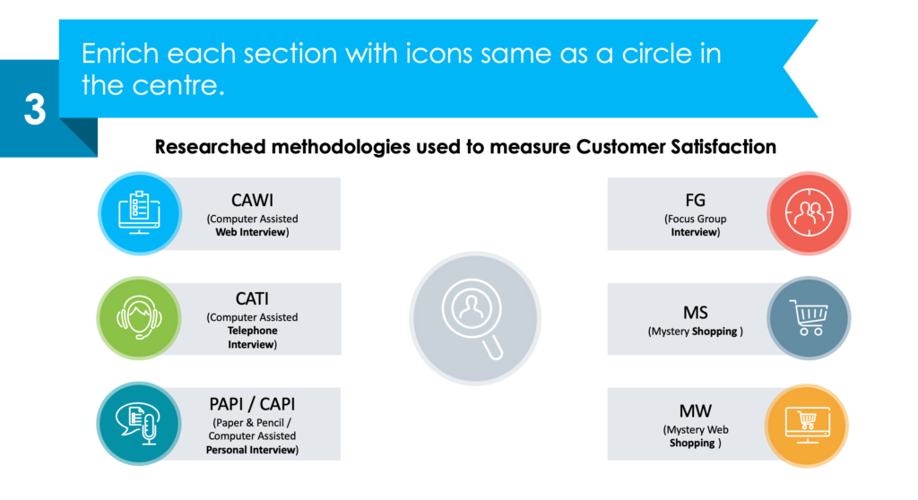guide on redesigning Customer Experience Methodologies ppt slide in a few simple moves third step