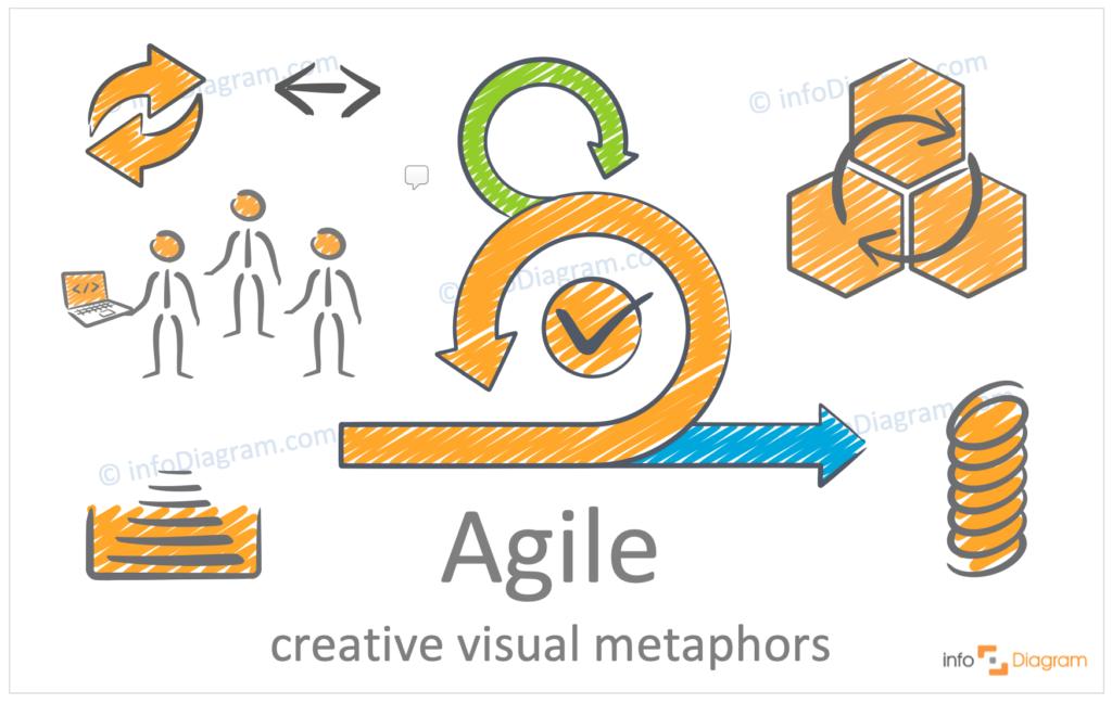 hand drawn symbols agile concept metaphors