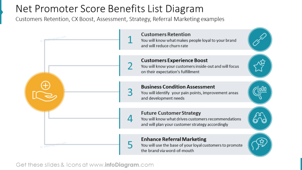 Net Promoter Score Benefits List Diagram- Customers Retention, CX Boost, Assessment, Strategy, Referral Marketing examples