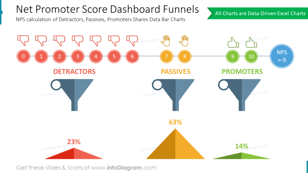 Net Promoter Score Dashboard Funnels- NPS calculation of Detractors, Passives, Promoters Shares Data Bar Charts