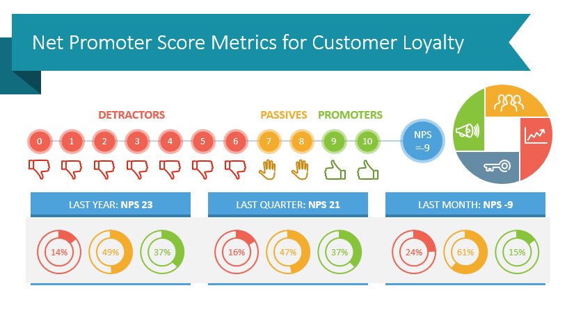 Use Net Promoter Score Dashboard Graphics to Present Customer Loyalty Metrics