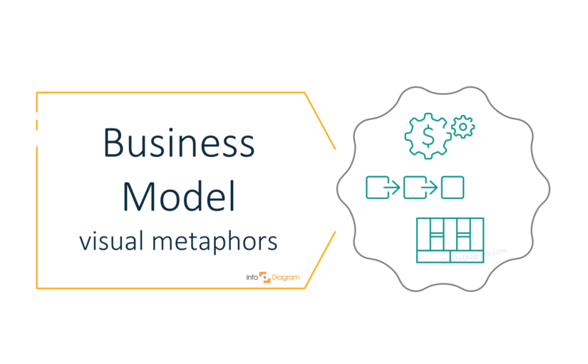 Present the idea of business model with visual metaphors [concept visualization]