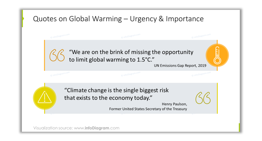 global warming urgency quote ppt slide UN emission gap report