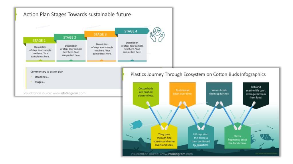 sustainability action process steps powerpoint diagram design tips