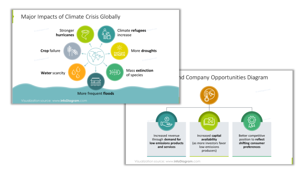 Impact list climate crisis opportunities diagram ppt