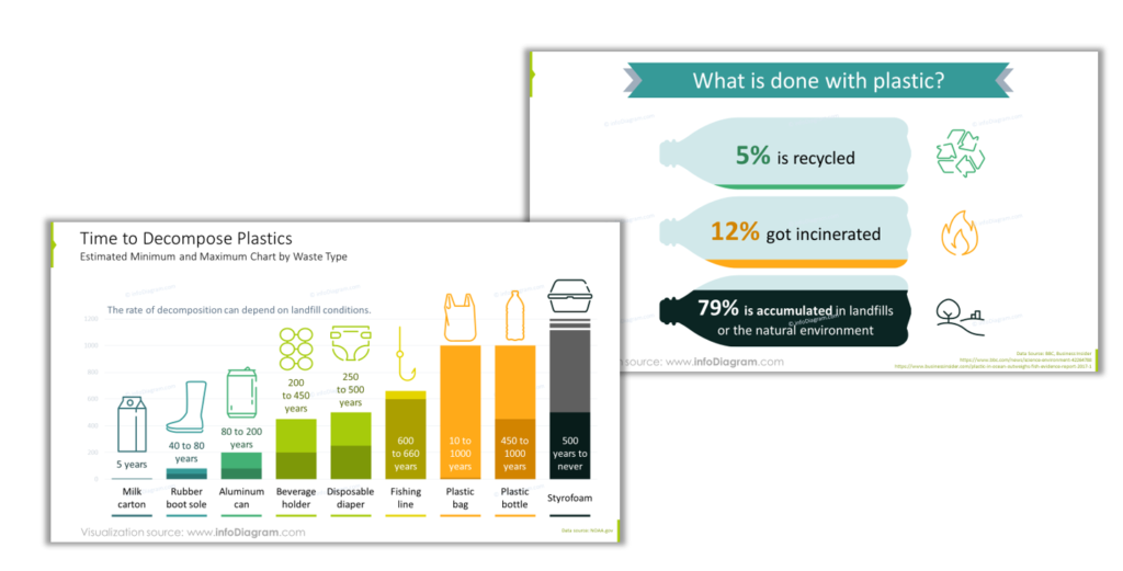 plastic decomposing time recycling data chart powerpoint infographics