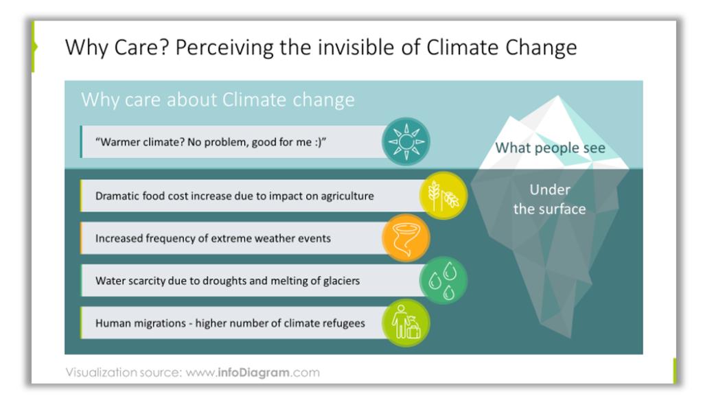 iceberg of climate change understanding ppt illustration