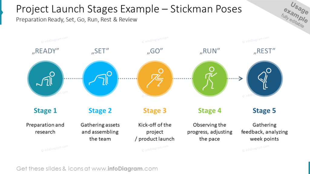 Project Launch Stages Example – Stickman Poses-Preparation Ready, Set, Go, Run, Rest & Review