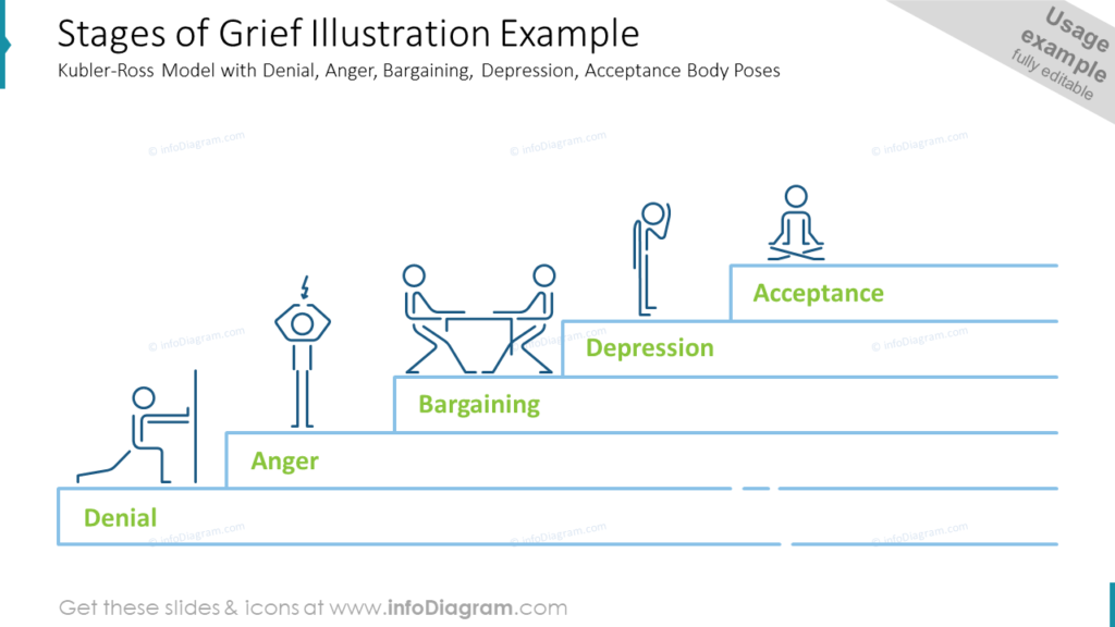 Stages of Grief Illustration Example- Kubler-Ross Model