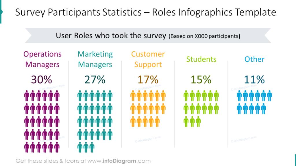 Survey participants statistics chart- roles infographics template