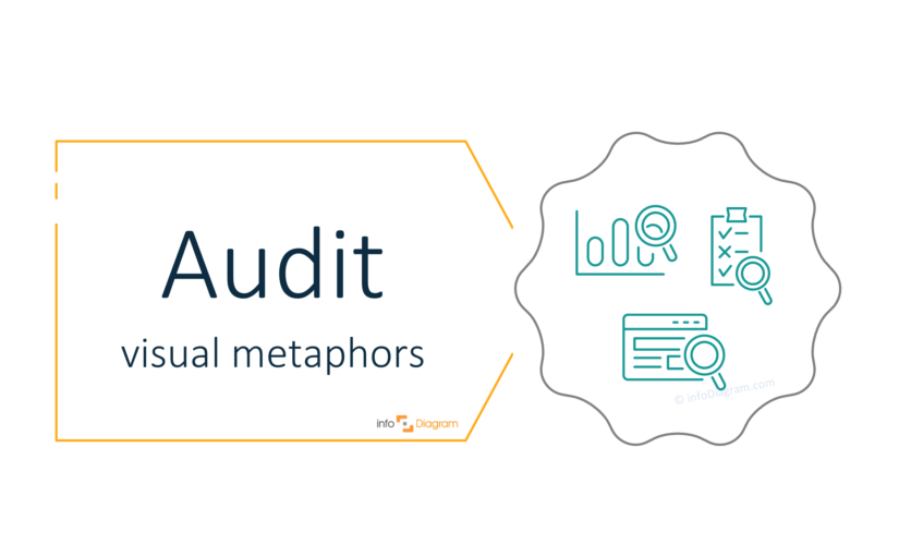 Presenting Audit Idea on a PowerPoint slide [concept visualization]