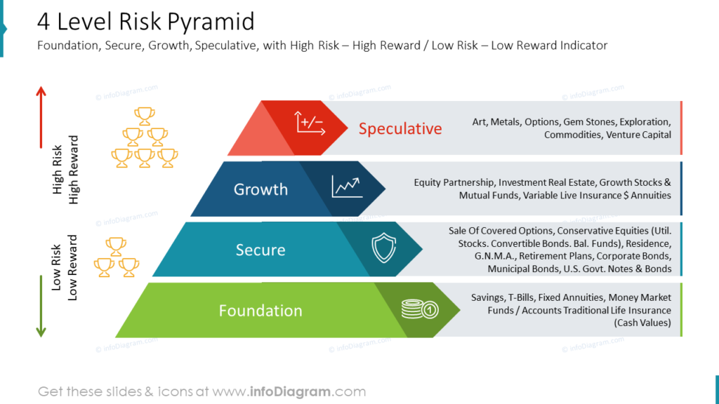 4 Level Risk Pyramid Foundation, Secure, Growth, Speculative, with High Risk – High Reward : Low Risk – Low Reward Indicator