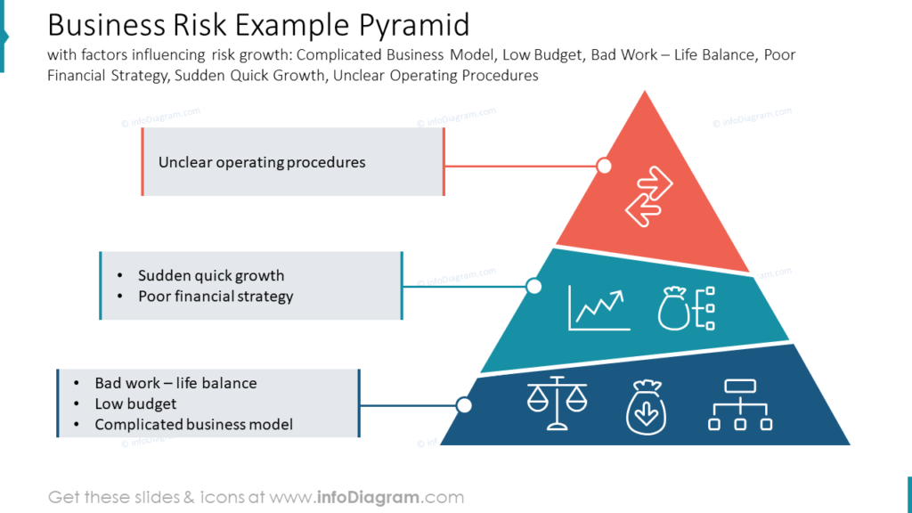 Business Risk Example Pyramid with factors influencing risk growth- Complicated Business Model, Low Budget, Bad Work Life Balance, Poor Financial Strategy, Sudden Quick Growth, Unclear Operating Procedures