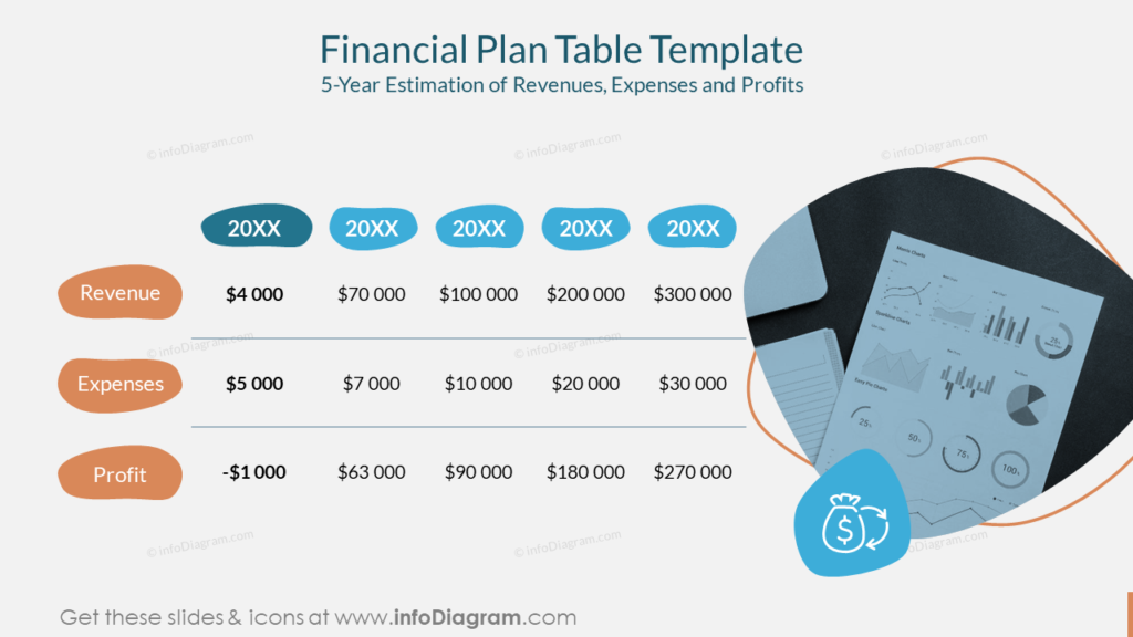 Financial Plan Table Template 5-Year Estimation of Revenues, Expenses and Profits