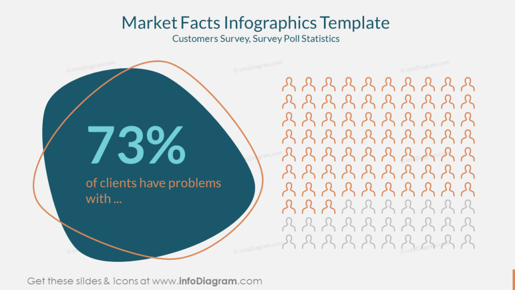Market Facts Infographics Template Customers Survey, Survey Poll Statistics powerpoint
