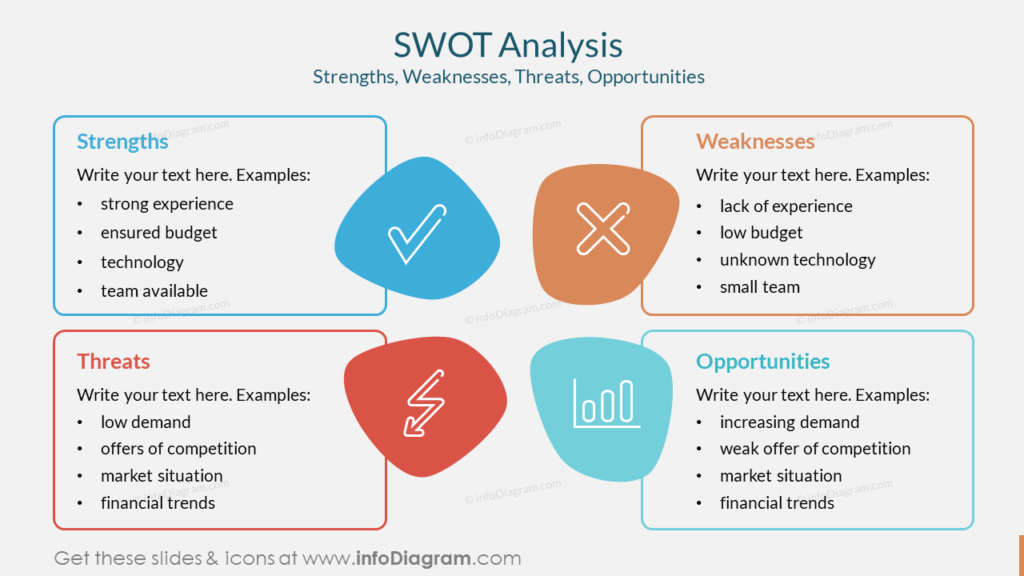 SWOT Analysis Strengths, Weaknesses, Threats, Opportunities investor pitch deck ppt