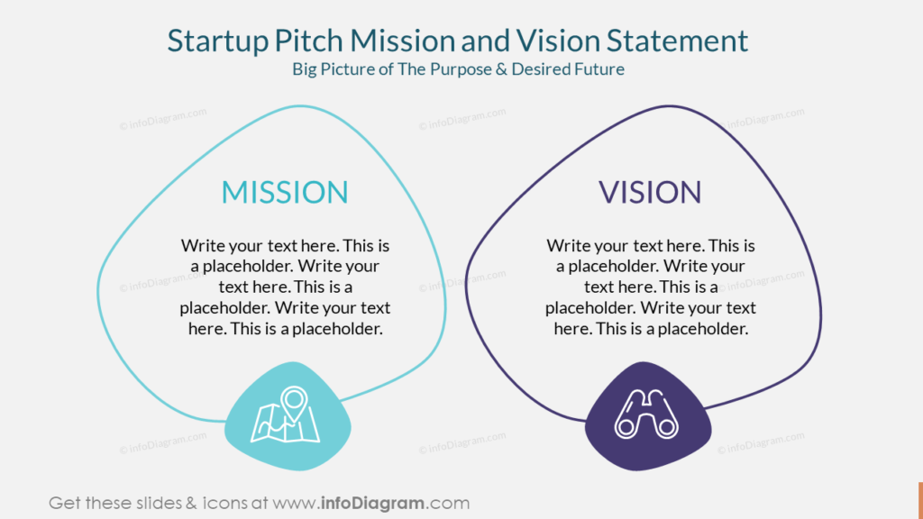 Startup Pitch Mission and Vision StatementBig Picture of The Purpose & Desired Future