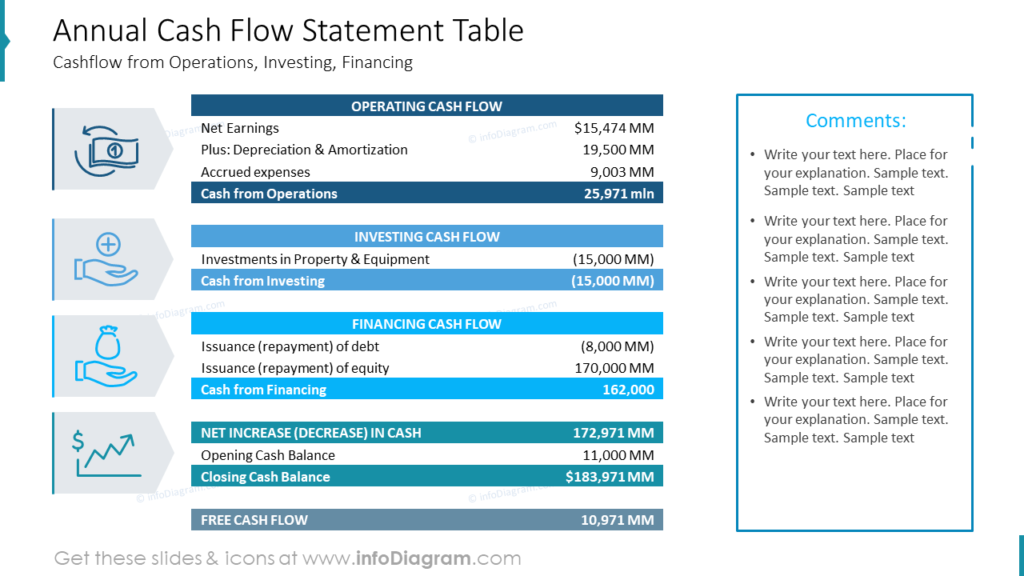 Annual Cash Flow Statement Table