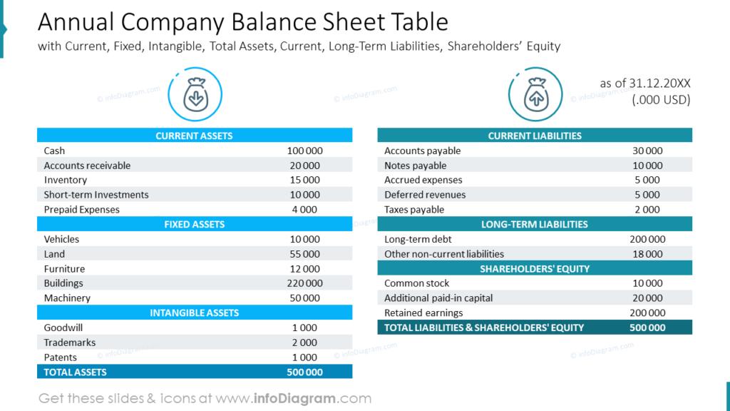 Annual Company Balance Sheet Table