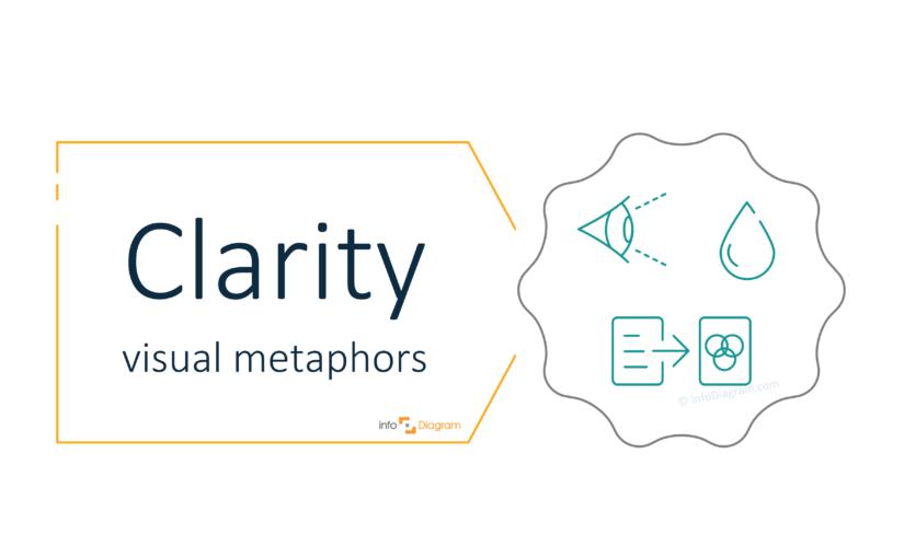 Illustrate Clarity Idea in a Presentation concept visualization
