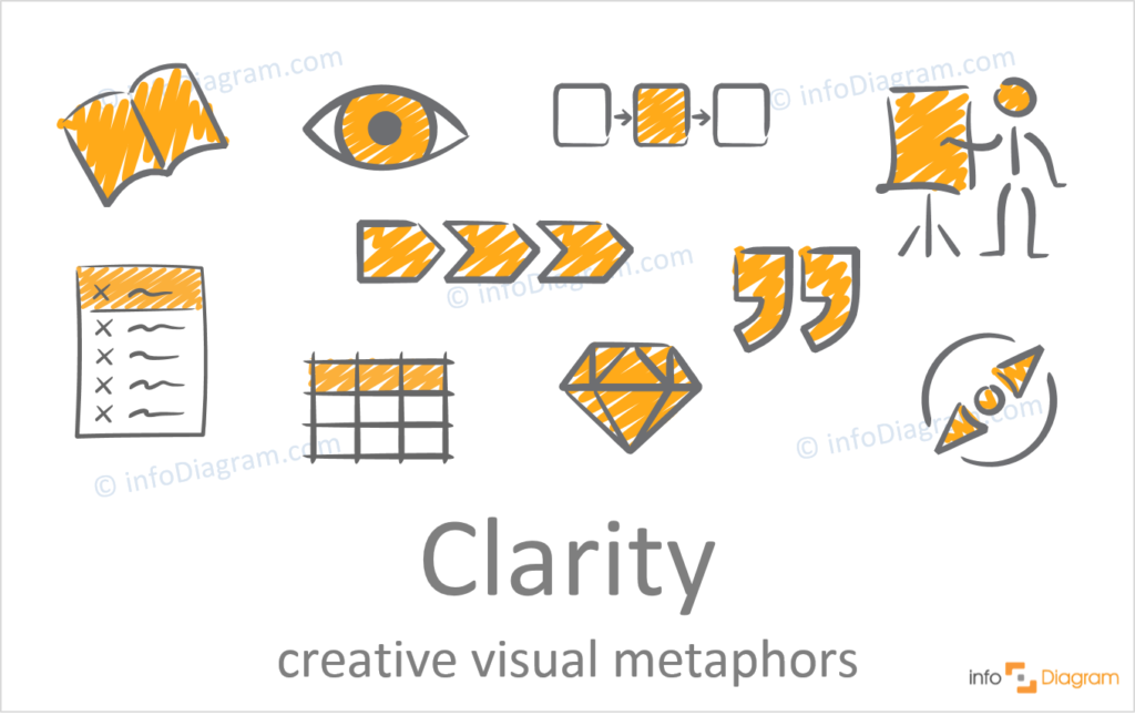 concept of Clarity idea illustration hand drawn powerpoint creative scribble icon